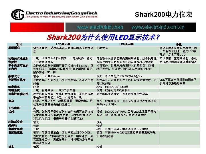 Shark 200电力仪表 www. electroind. com. cn Shark 200为什么使用LED显示技术? 项目 显示原理 LCD显示器 需要有背光,采用液晶通电时偏转的透光特性显 示 读数的直观性和