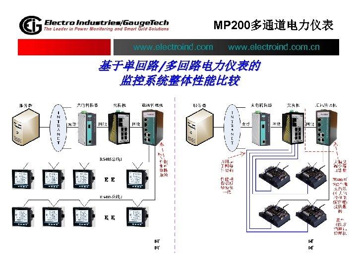 MP 200多通道电力仪表 www. electroind. com. cn 基于单回路/多回路电力仪表的 监控系统整体性能比较