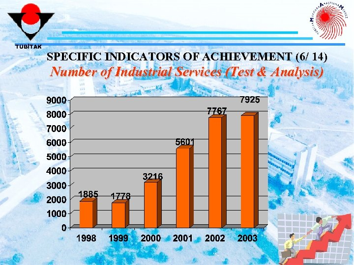 TÜBİTAK SPECIFIC INDICATORS OF ACHIEVEMENT (6/ 14) Number of Industrial Services (Test & Analysis)
