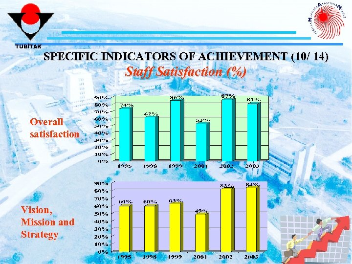 TÜBİTAK SPECIFIC INDICATORS OF ACHIEVEMENT (10/ 14) Staff Satisfaction (%) Overall satisfaction Vision, Mission