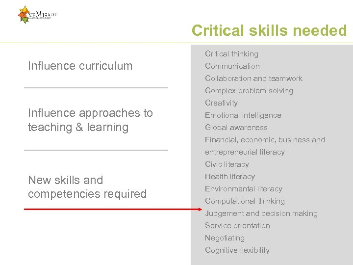 Critical skills needed Critical thinking Influence curriculum Communication Collaboration and teamwork Complex problem solving