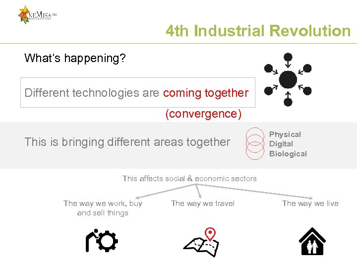 4 th Industrial Revolution What's happening? Different technologies are coming together (convergence) This is