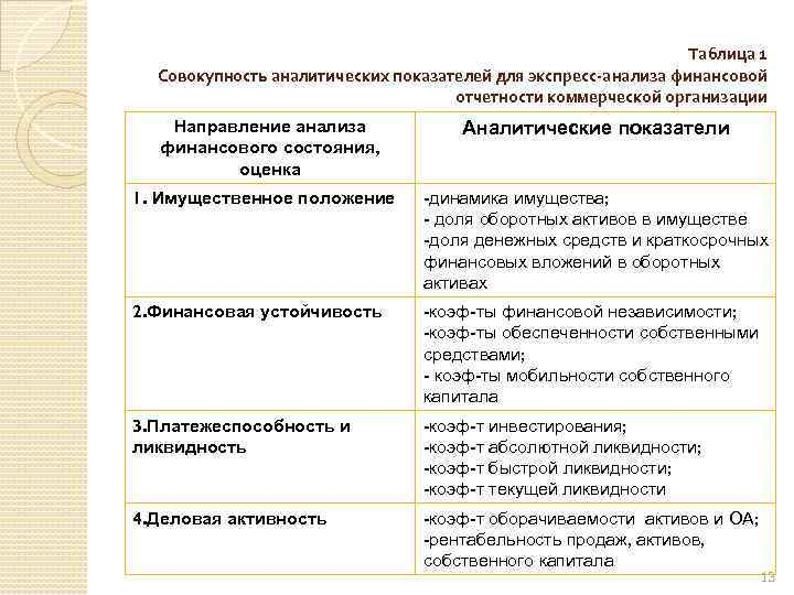 Таблица 1 Совокупность аналитических показателей для экспресс-анализа финансовой отчетности коммерческой организации Направление анализа финансового