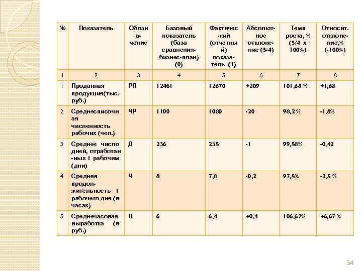 № Показатель Обозн ачение Базовый показатель (база сравнениябизнес-план) (0) Фактичес -кий (отчетны й) показатель