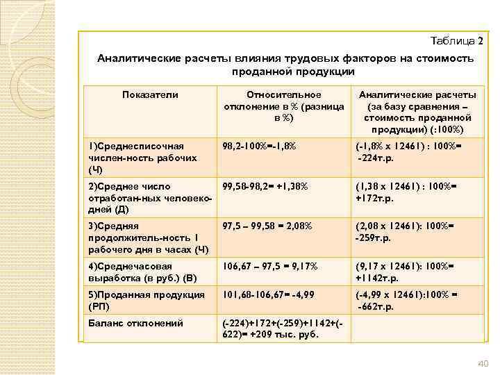 Таблица 2 Аналитические расчеты влияния трудовых факторов на стоимость проданной продукции Показатели 1)Среднесписочная числен-ность