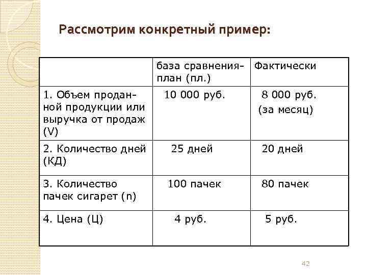Рассмотрим конкретный пример: база сравнения- Фактически план (пл. ) 1. Объем проданной продукции или