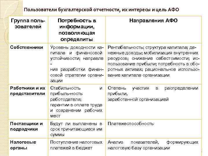 Пользователи бухгалтерской отчетности, их интересы и цель АФО Группа пользователей Потребность в информации, позволяющая