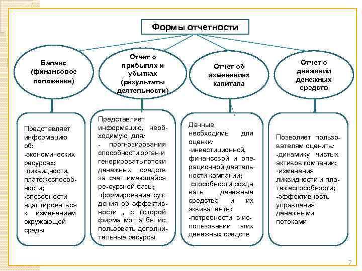 Формы отчетности Баланс (финансовое положение) Отчет о прибылях и убытках (результаты деятельности) Представляет информацию