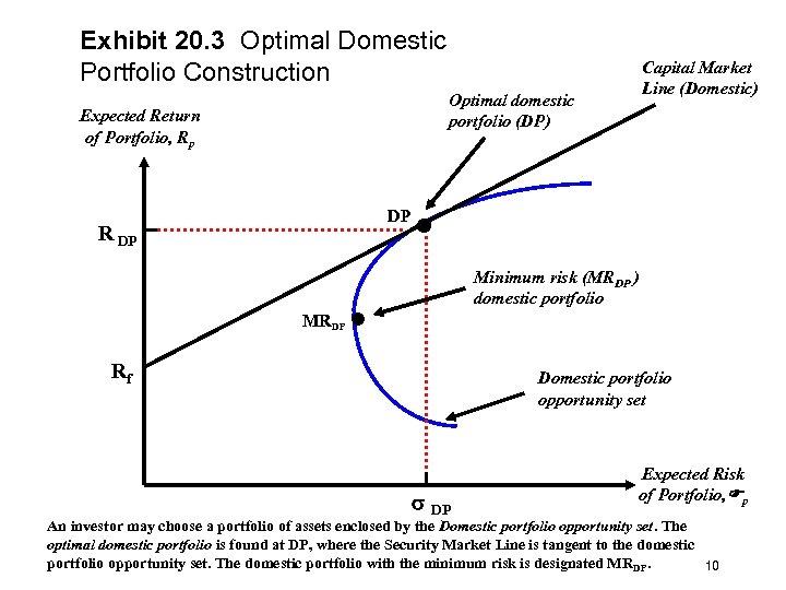 Exhibit 20. 3 Optimal Domestic Portfolio Construction Optimal domestic portfolio (DP) Expected Return of