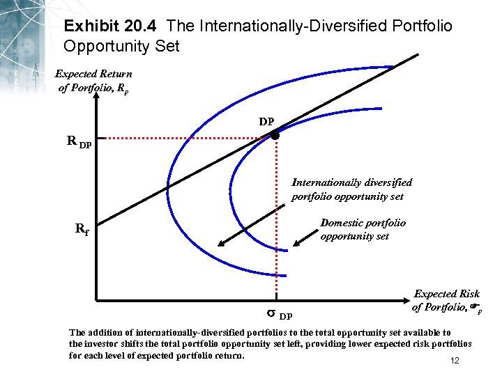 Exhibit 20. 4 The Internationally-Diversified Portfolio Opportunity Set Expected Return of Portfolio, Rp •