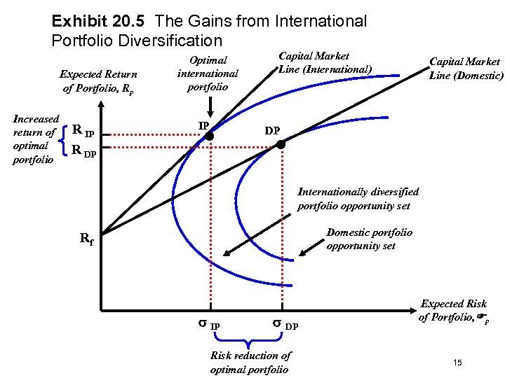 Exhibit 20. 5 The Gains from International Portfolio Diversification Expected Return of Portfolio, Rp