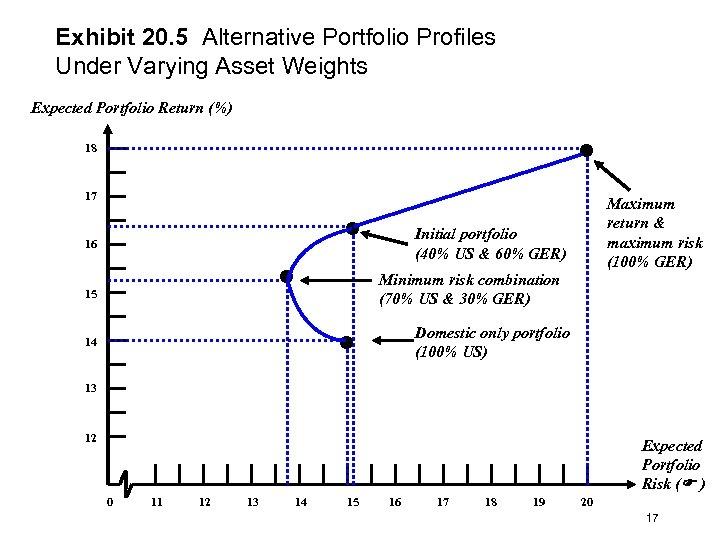 Exhibit 20. 5 Alternative Portfolio Profiles Under Varying Asset Weights Expected Portfolio Return (%)