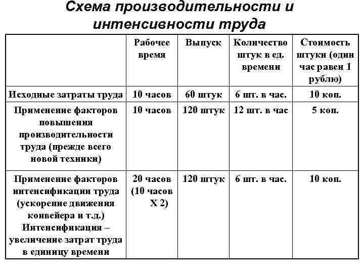 Схема производительности и интенсивности труда Рабочее время Выпуск Количество Стоимость штук в ед. штуки