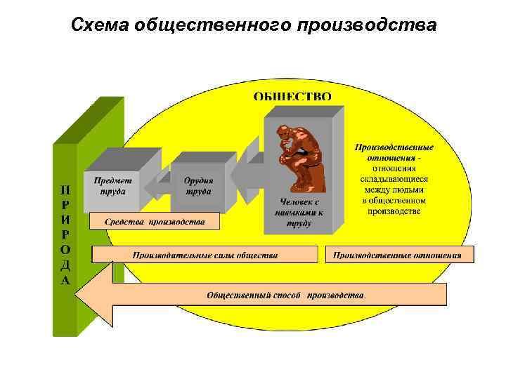 Схема общественного производства