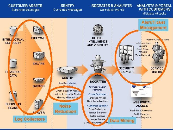 Alert/Ticket Management Noise Reduction Log Collectors Data Mining