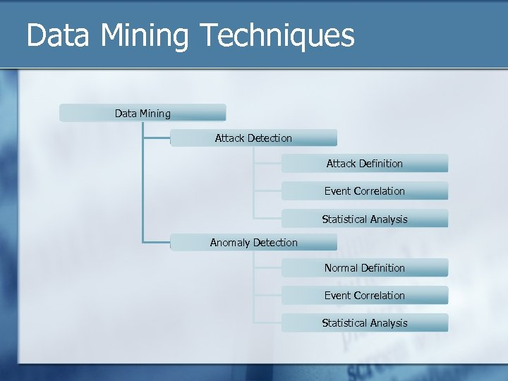 Data Mining Techniques Data Mining Attack Detection Attack Definition Event Correlation Statistical Analysis Anomaly