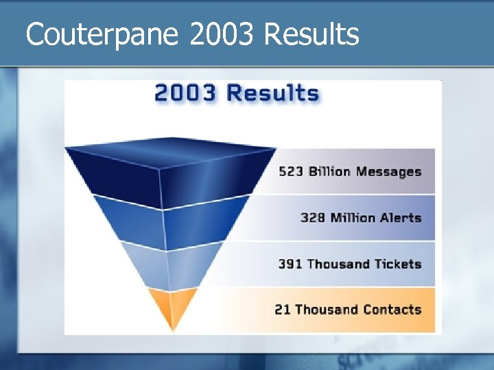 Couterpane 2003 Results