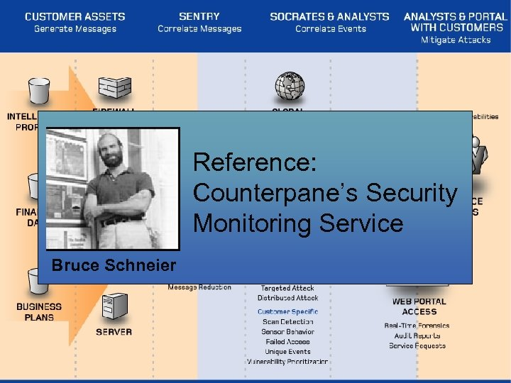 Reference: Counterpane's Security Monitoring Service Bruce Schneier