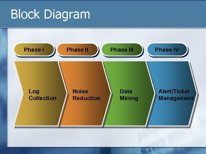Block Diagram Phase I Log Collection Phase II Noise Reduction Phase III Data Mining