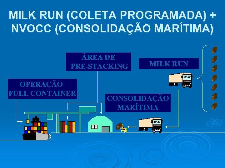 MILK RUN (COLETA PROGRAMADA) + NVOCC (CONSOLIDAÇÃO MARÍTIMA) ÁREA DE PRE-STACKING OPERAÇÃO FULL CONTAINER