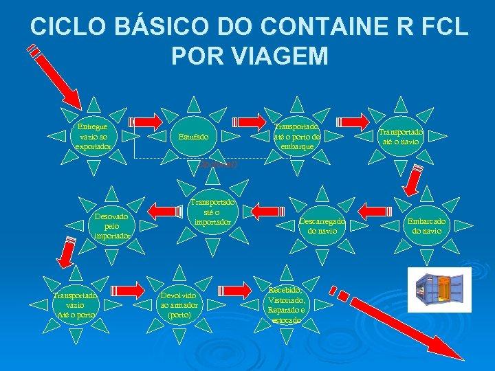 CICLO BÁSICO DO CONTAINE R FCL POR VIAGEM Entregue vazio ao exportador Estufado Transportado