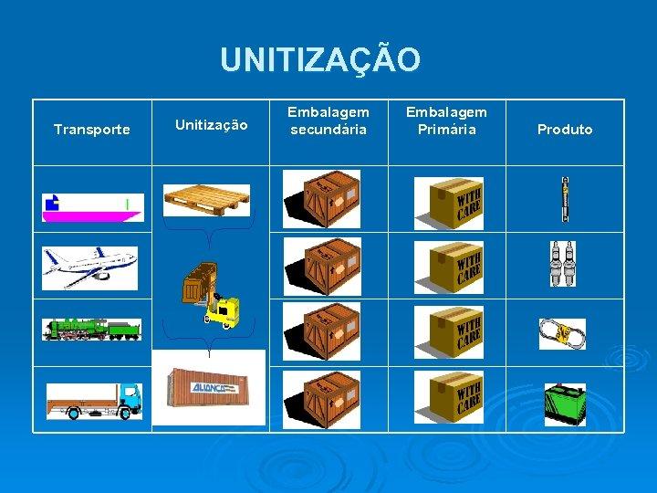UNITIZAÇÃO Transporte Unitização Embalagem secundária Embalagem Primária Produto