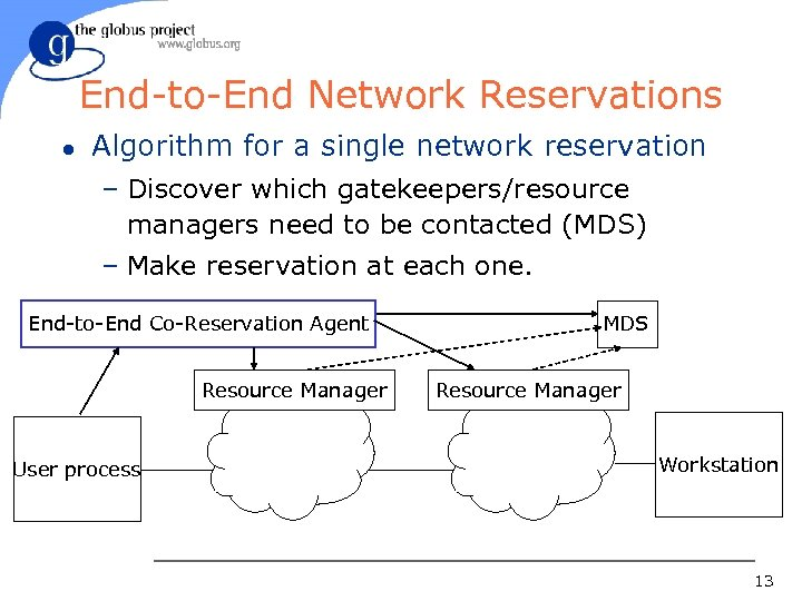 End-to-End Network Reservations l Algorithm for a single network reservation – Discover which gatekeepers/resource