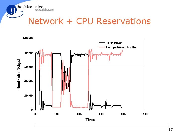 Network + CPU Reservations 17