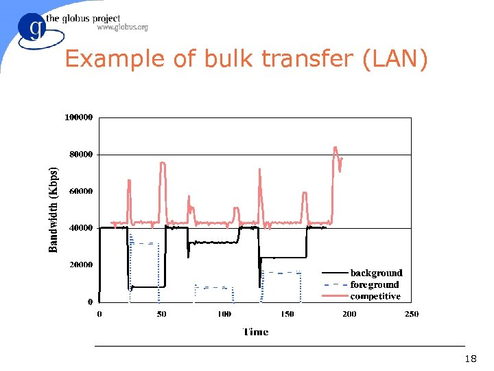 Example of bulk transfer (LAN) 18