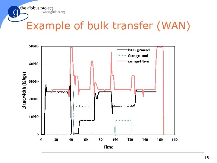 Example of bulk transfer (WAN) 19