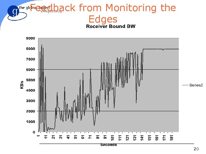 Feedback from Monitoring the Edges 20