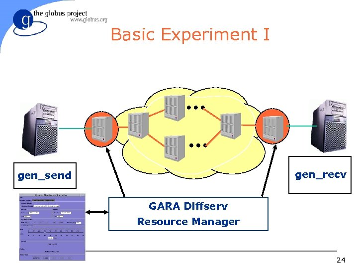 Basic Experiment I gen_recv gen_send GARA Diffserv Resource Manager 24
