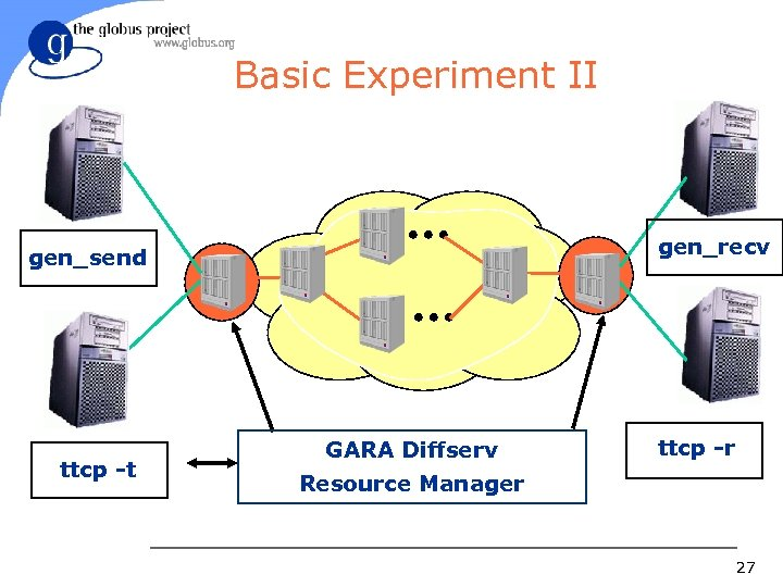 Basic Experiment II gen_recv gen_send ttcp -t GARA Diffserv ttcp -r Resource Manager 27