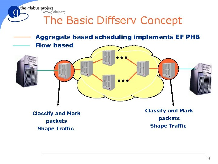The Basic Diffserv Concept Aggregate based scheduling implements EF PHB Flow based Classify and