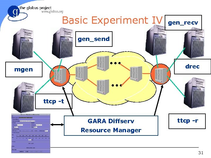 Basic Experiment IV gen_recv gen_send drec mgen ttcp -t GARA Diffserv ttcp -r Resource