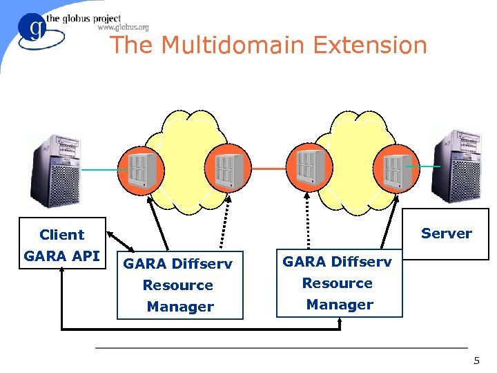 The Multidomain Extension Server Client GARA API GARA Diffserv Resource Manager 5