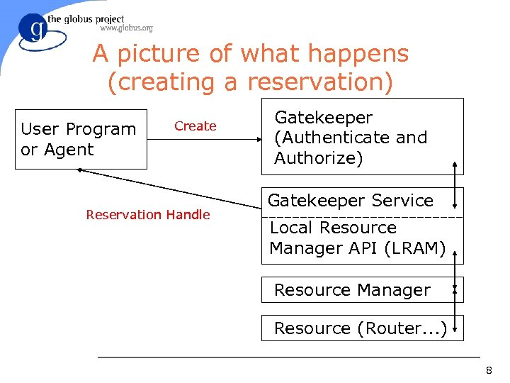 A picture of what happens (creating a reservation) User Program or Agent Create Reservation