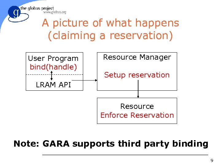 A picture of what happens (claiming a reservation) User Program bind(handle) Resource Manager Setup