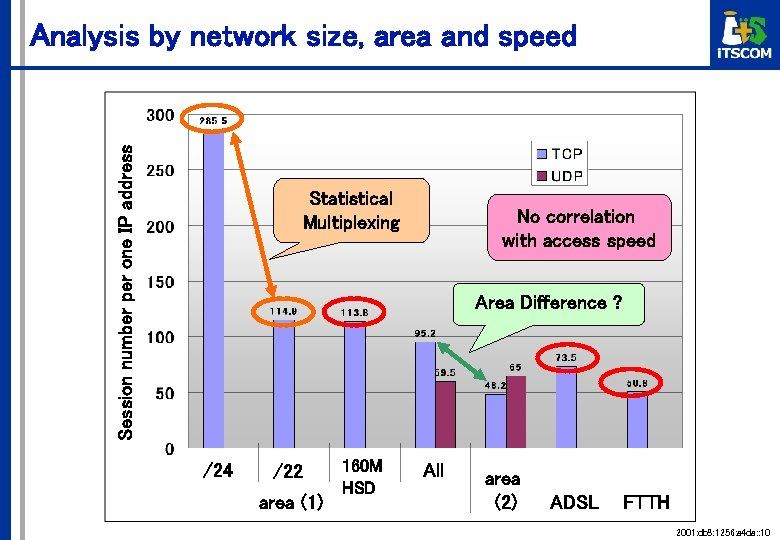 Session number per one IP address Analysis by network size, area and speed Statistical