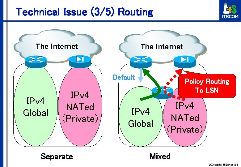 Technical Issue (3/5) Routing The Internet Default IPv 4 Global IPv 4 NATed (Private)