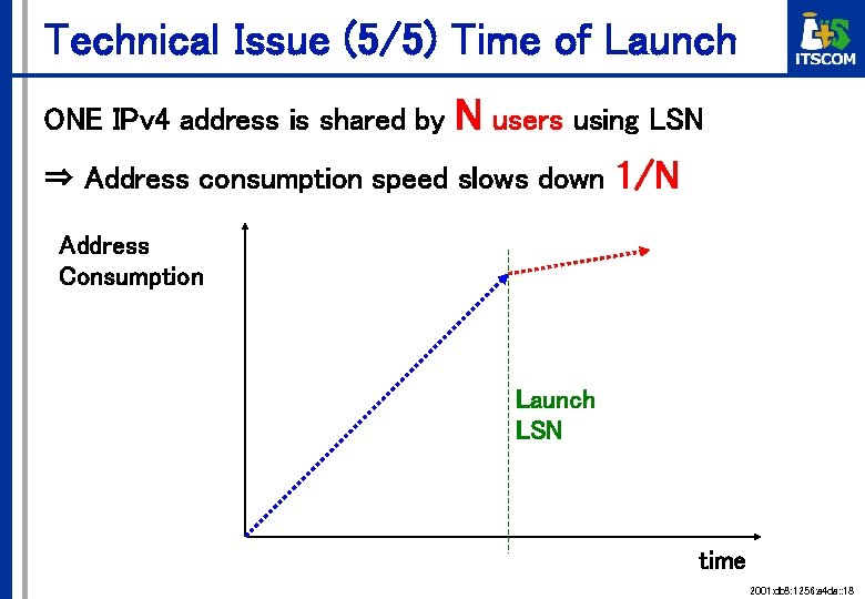 Technical Issue (5/5) Time of Launch ONE IPv 4 address is shared by N