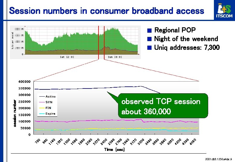 Session numbers in consumer broadband access session number ■ ■ ■ Regional POP Night