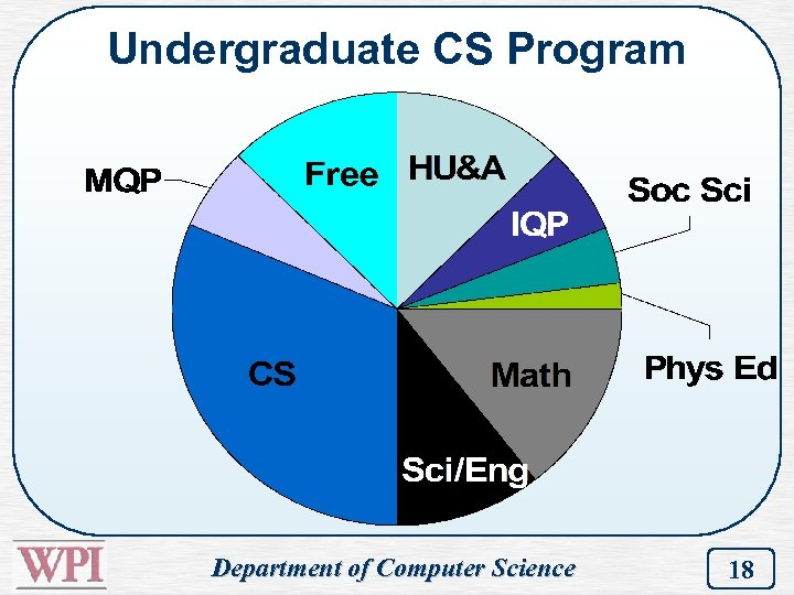 Undergraduate CS Program Department of Computer Science 18