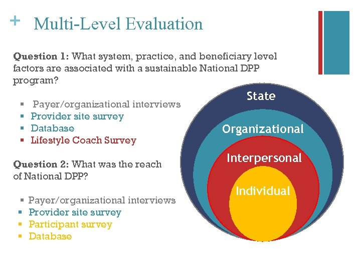 + Multi-Level Evaluation Question 1: What system, practice, and beneficiary level factors are associated