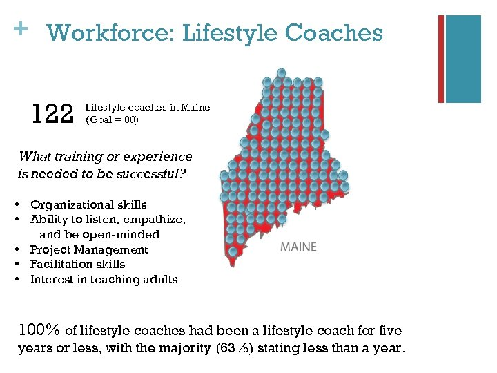 + Workforce: Lifestyle Coaches 122 Lifestyle coaches in Maine (Goal = 80) What training