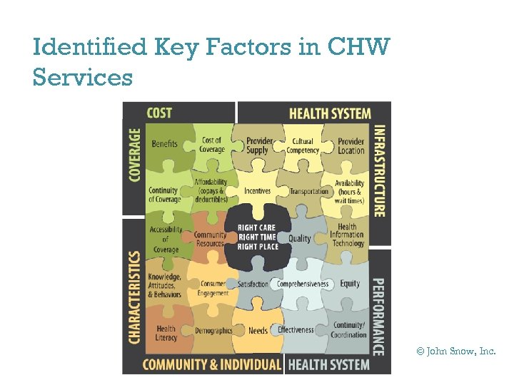 Identified Key Factors in CHW Services © John Snow, Inc.