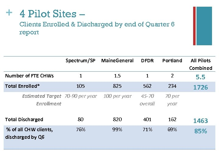 + 4 Pilot Sites – Clients Enrolled & Discharged by end of Quarter 6