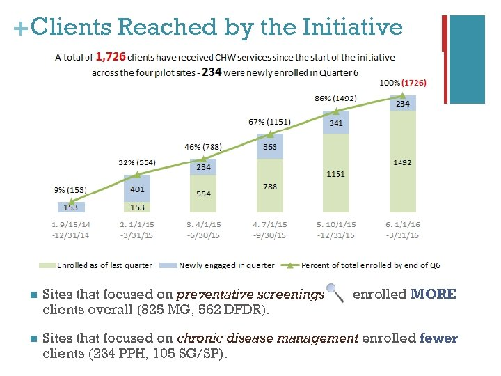+ Clients Reached by the Initiative n Sites that focused on preventative screenings clients
