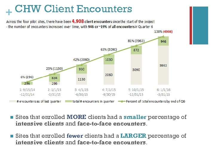 + CHW Client Encounters n Sites that enrolled MORE clients had a smaller percentage