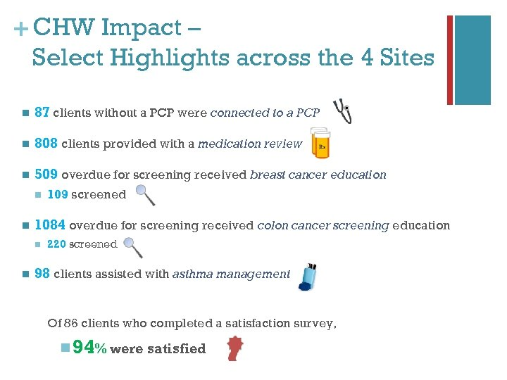 + CHW Impact – Select Highlights across the 4 Sites n 87 clients without